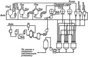 Линия производства лимонада 5000 л\сутки   Оборудование для производства   лимонада.