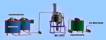 Линия производства горчицы