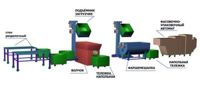 Линия (оборудование) производства фарша