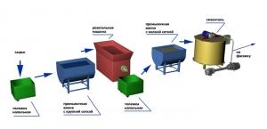Технологическая линия производства гелеобразных косметических средств.