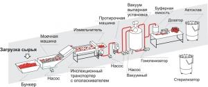 Оборудование для производства томатной пасты, соусов, кетчупов, горчицы.