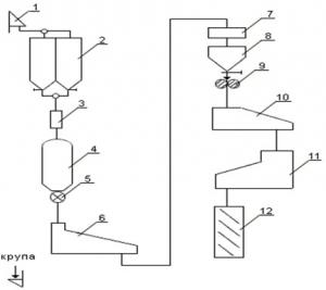 Оборудование для производства геркулеса