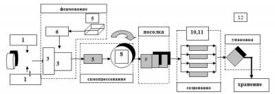 Технологическая схема линии по производству самопрессующихся сыров