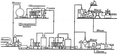 Оборудование для производства сливочного масла