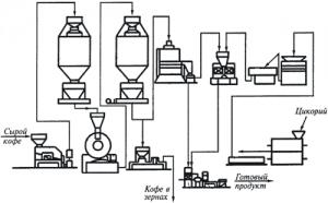 Оборудование для производства жареного кофе