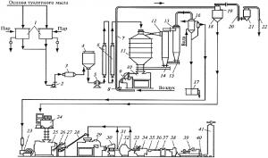 Оборудование (линия) для производства туалетного мыла
