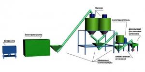 Оборудование (линия) для производства сухих строительных смесей