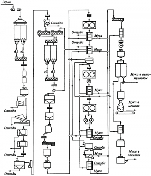 Оборудование для производства муки