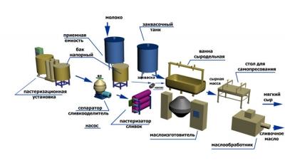 Технологическая линия производства мягкого сыра и сливочного масла.