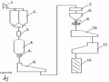 Оборудование (линия) для производства геркулеса