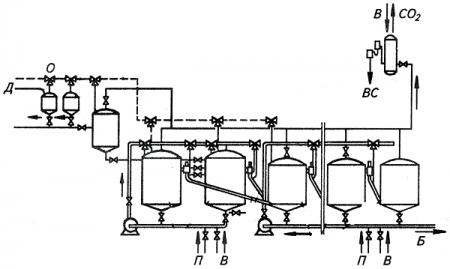 Оборудование для производства алкогольных напитков