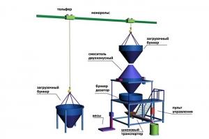 Линия производства строительных смесей с двухконусным смесителем