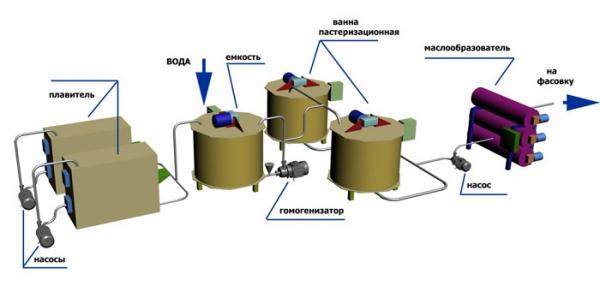 Технологическая линия (оборудование) производства спредов