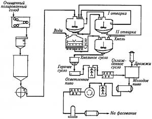 Оборудование для производства пива. Линии производства пива