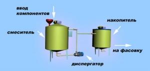 Оборудование для производства лакокрасочных материалов. Оборудование для приготовления водных красок.