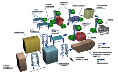 Технологическая линия (оборудование) производства колбас, сарделек, сосисок