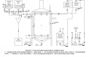 Оборудование для производства мыла