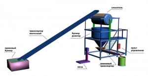 Линия производства строительных смесей с барабанным смесителем