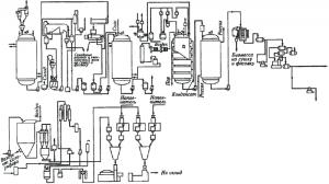 Оборудование для производства ферментов