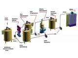 Линия (оборудование) для производства сметаны, сливок
